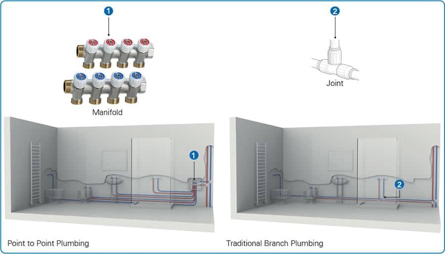 Branch vs Manifold Plumbing