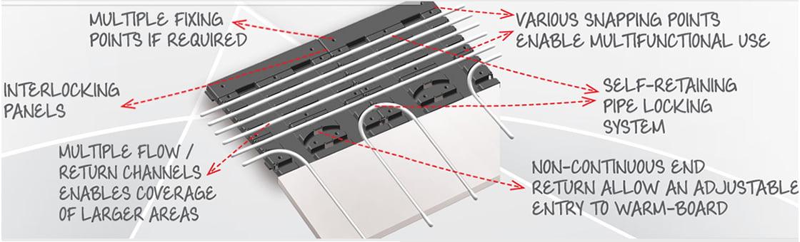 Overfloor Heating Intro